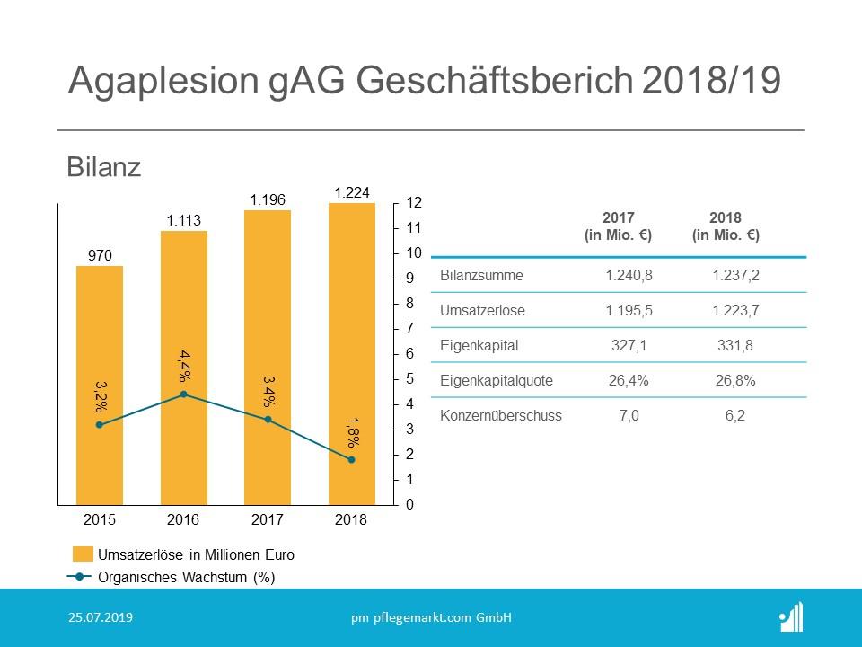 Im Geschäftsjahr 2018 wuchs der Umsatzerlös von Agaplesion organisch um 1,8 Prozent.
