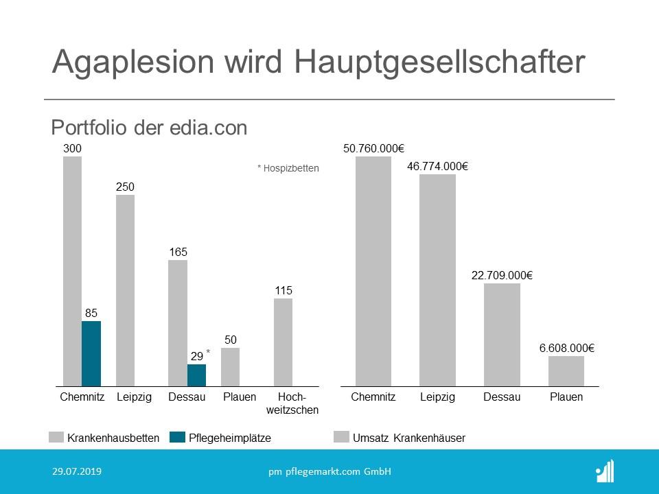 Agaplesion wird Hauptgesellschafter der edia.con