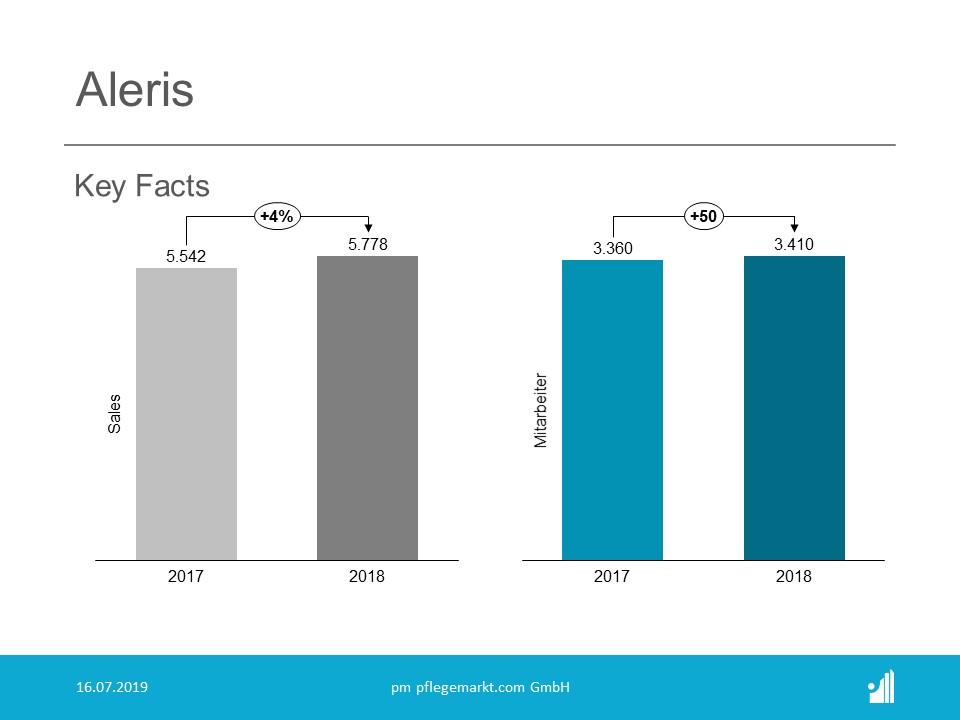 Aleris Verkäufe sind von 2017 zu 2018 um 5 Prozent gestiegen.