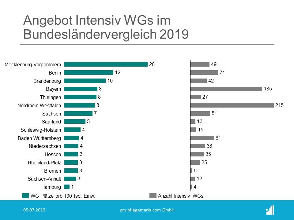 Angebot Intensiv WGs im Bundesländervergleich 2019