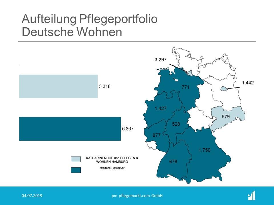 Aufteilung Pflegeportfolio Deutsche Wohnen 2019