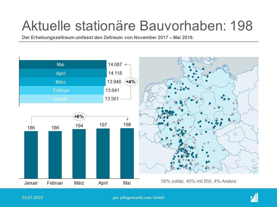Bauvorhaben Altenheime 2019