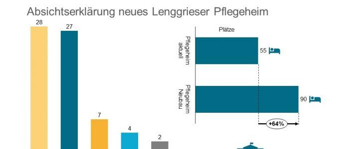 Caritasverband der Erzdiözese München und Freising unerzeichnet eine Absichtserklärung, das neue Lenggrieser Pflegeheim zu betreiben.