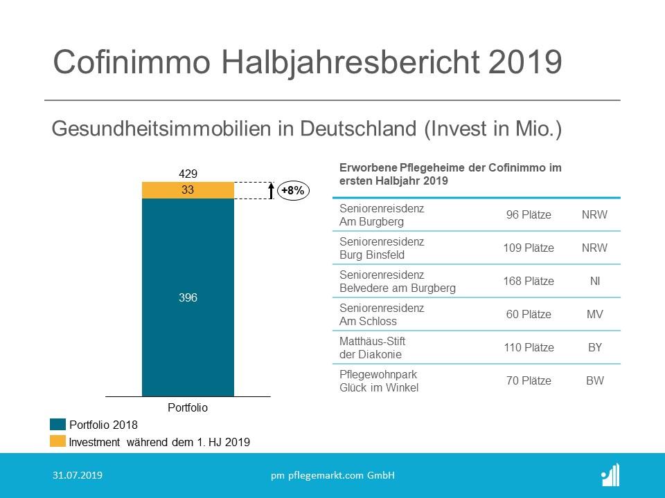 Cofinimmo Halbjahresbericht 2019 - Deutschland