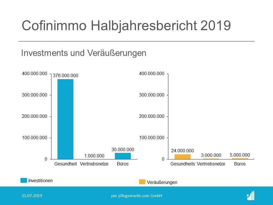 Cofinimmo Halbjahresbericht 2019 - Investments