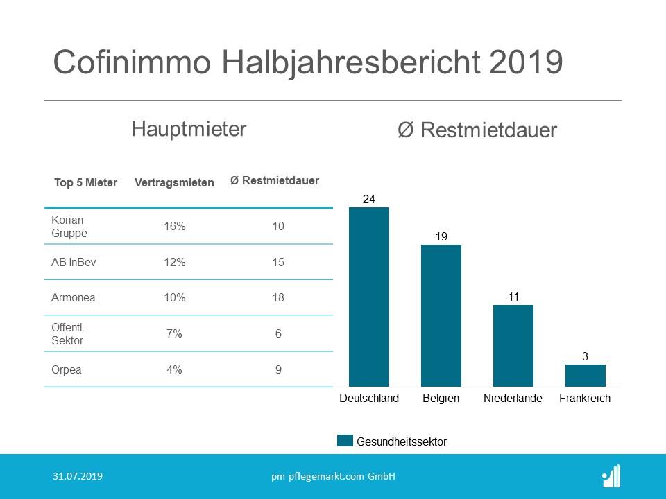 Cofinimmo Halbjahresbericht 2019 - Mieter