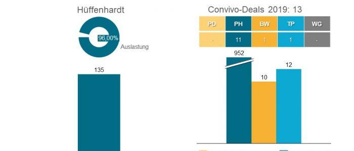 Die Convivo Holding plant das Wohn- und Pflegezentrum Hüffenhardt mit 135 vollstationären Pflegeplätzen zu übernehmen.