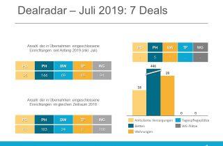 Der Dealradar im Juli 2019