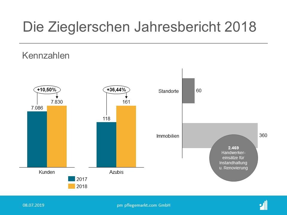 Die Zieglerschen Jahresbericht 2018 - Kennzahlen