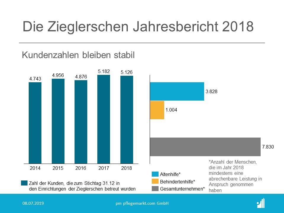 Die Zieglerschen Jahresbericht 2018 - Kundenzahlen