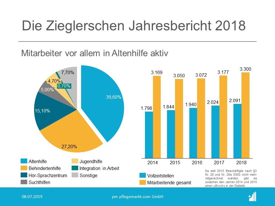 Die Zieglerschen Jahresbericht 2018 - Mitarbeiter