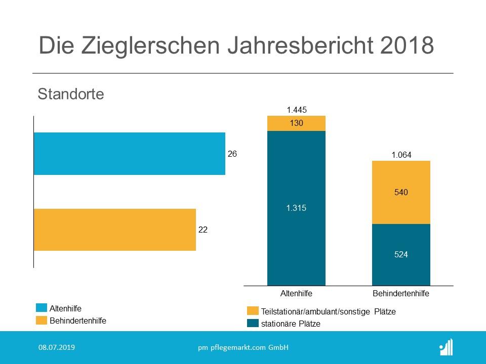 Die Zieglerschen Jahresbericht 2018 - Standorte