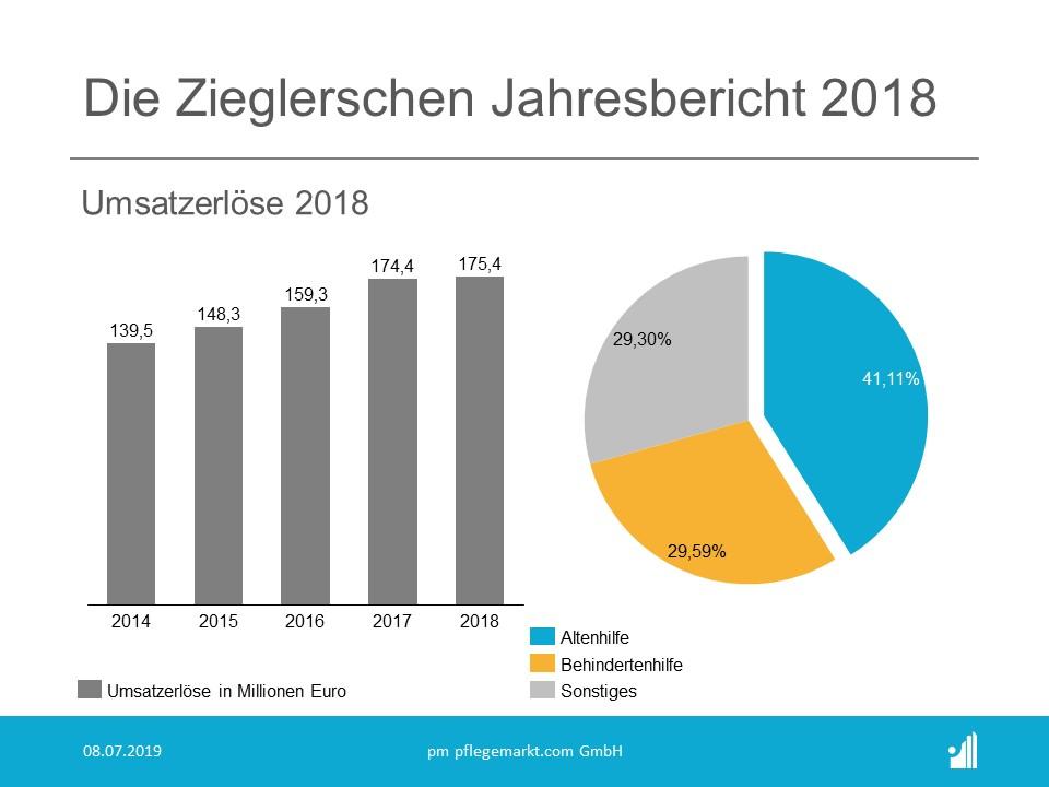 Die Zieglerschen Jahresbericht 2018 - Umsatzerloese