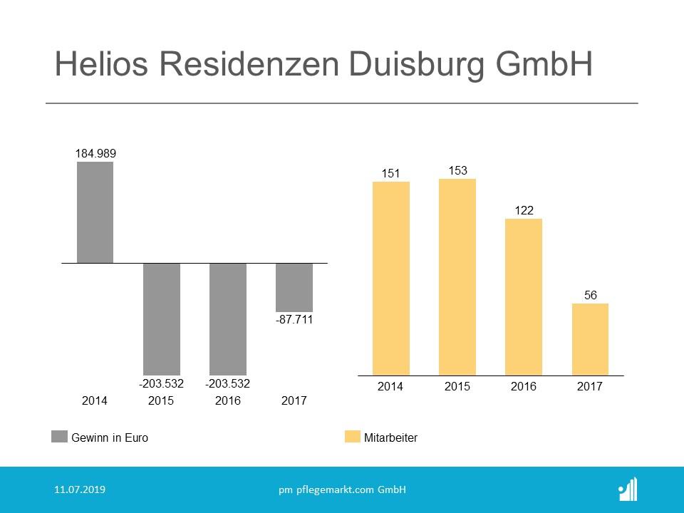 Die Jahreszahlen der Helios Residenz Duisburg GmbH