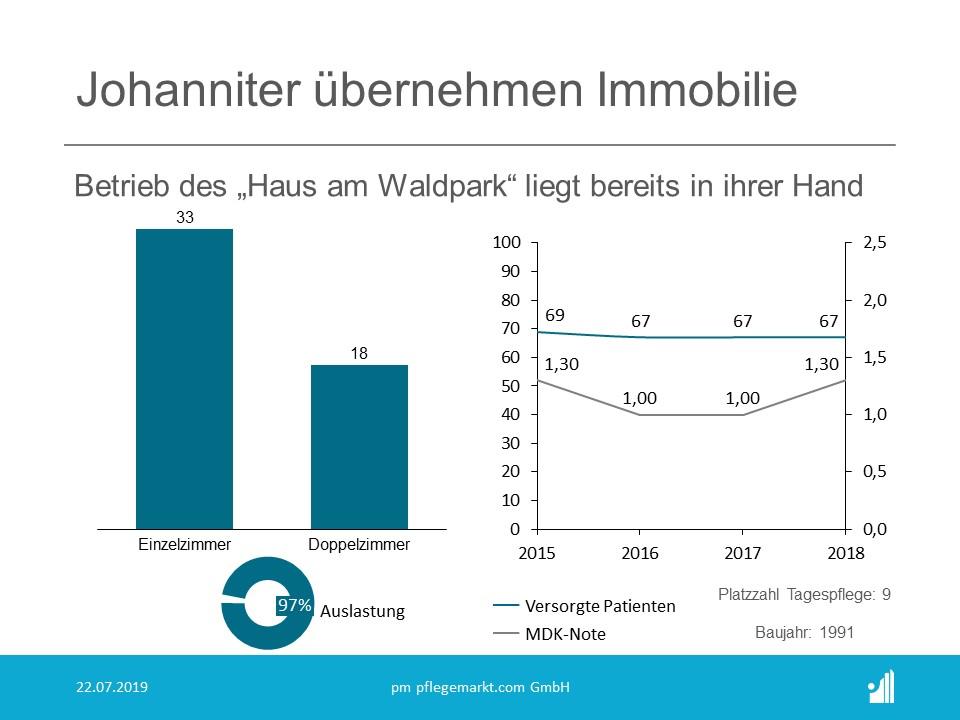 Die Johanniter Seniorenhäuser GmbH übernimmt neben dem Betrieb nun auch noch die Immobilie des Haus am Waldpark.