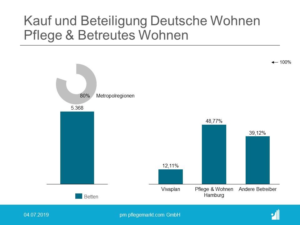 Kauf und Beteiligung Deutsche Wohnen Pflege und Betreutes Wohnen 2018