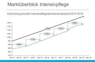 Marktueberblick Intensivpflege 2019