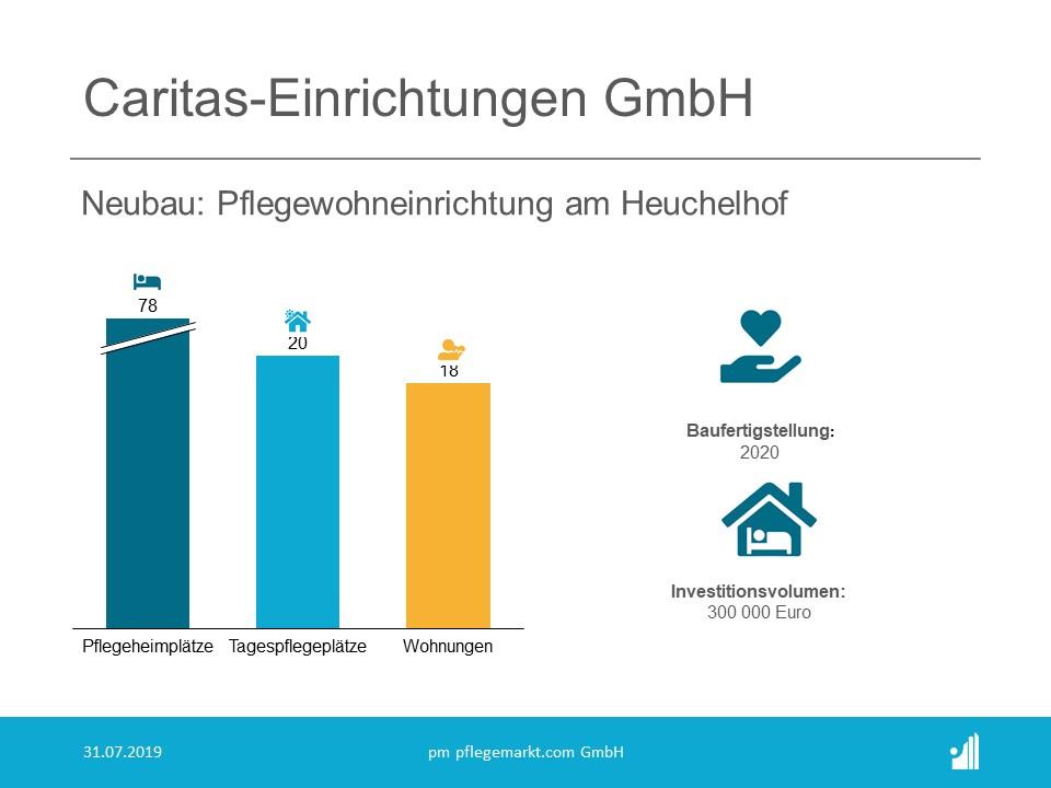 Die Caritas-Einrichtungen GmbH wird die Pflegewohneinrichtung am Heuchelhof betreiben.