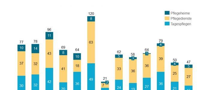 Die Neugründungsquote sank im Juni leicht.
