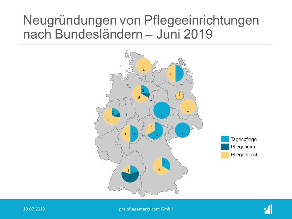 Besonders in Nordrhein-Westfalen und Niedersachsen wurden viele Pflegedienste gegründet.