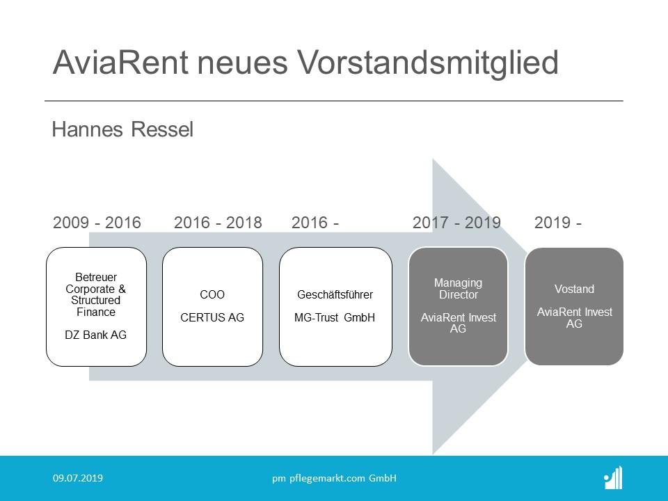 AviaRent bestellt Hannes Ressel in den Vorstand.