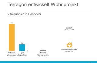 Terragon Wohnprojekt Hannover