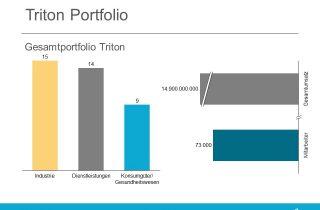 Die Unternehmen, in die Triton investiert hat, generieren einen Umsatz von insgesamt 14,9 Milliarden Euro.