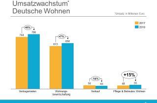 Umsatzwachstum Deutsche Wohnen 2018