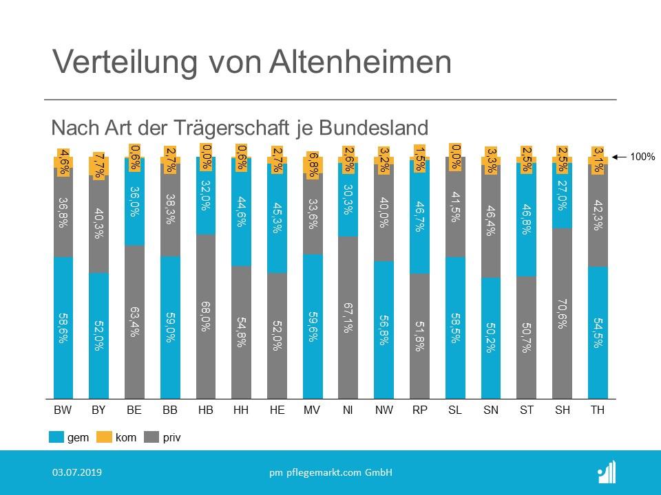 Verteilung von Altenheimen nach Traeger Bundesland 2019