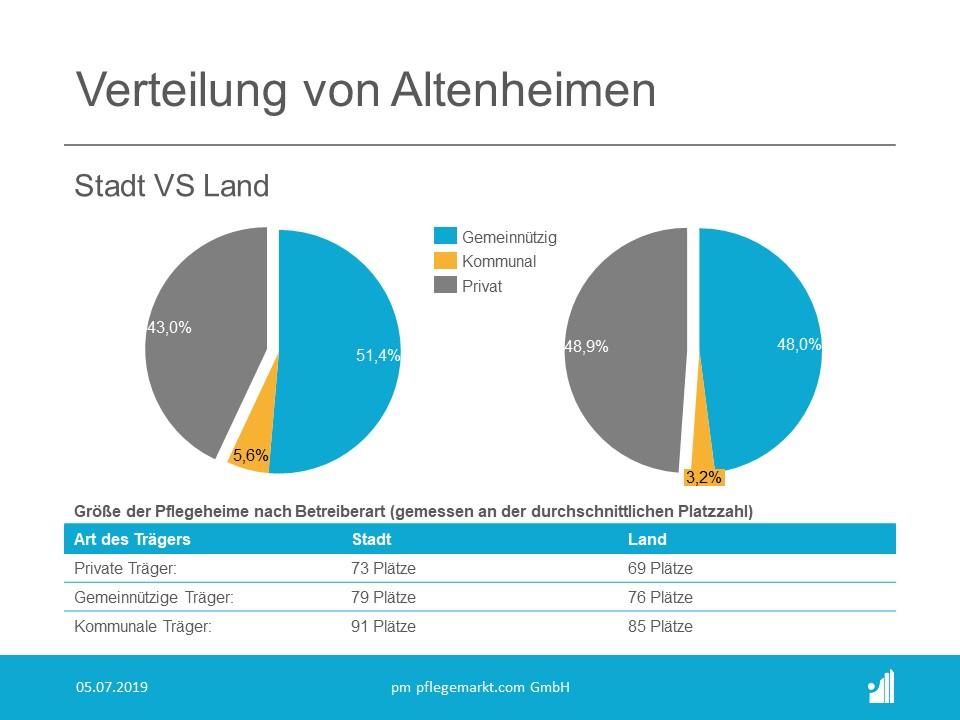 Verteilung von Altenheimen nach Traeger Stadt VS Land2019