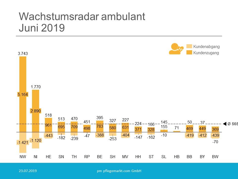 Wachstumsradar Ambulant Juni 2019
