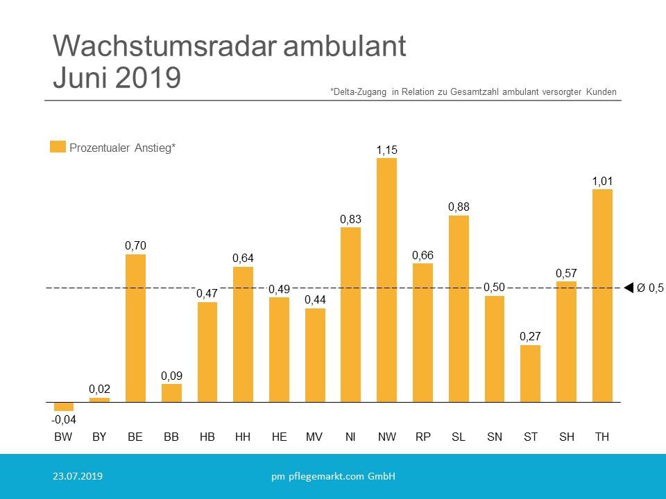 Wachstumsradar prozentual ambulant Juni 2019