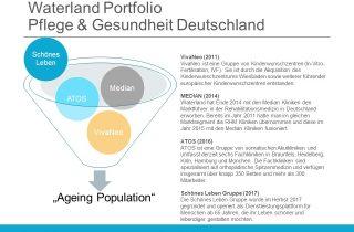 """Waterland ist seit 2011 in der Branche """"Ageing Population"""" aktiv."""
