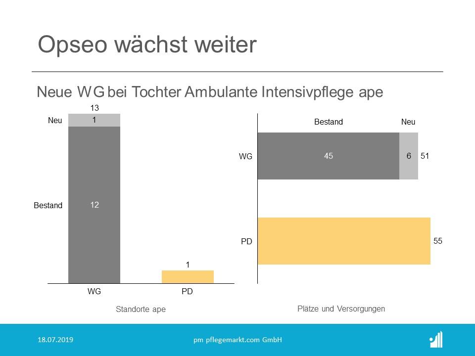 Die opseo Tochter Ambulante Intensivpflege ape GmbH eröffnet eine neue Intensivpflegewohngruppe.