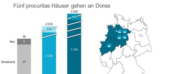Dorea übernimmt fünf Häuser der procuritas GmbH mit rund 400 Betten.