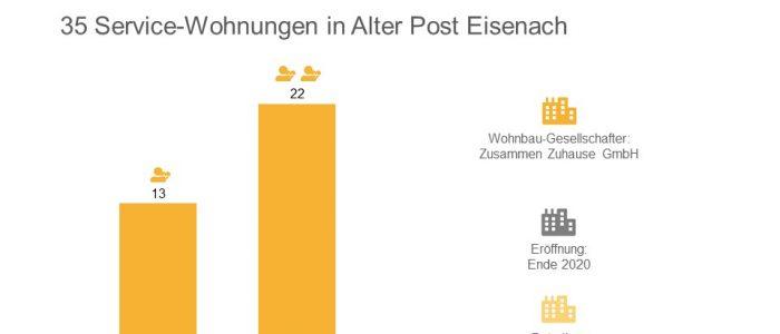 Advita Eisenach Betreutes Wohnen
