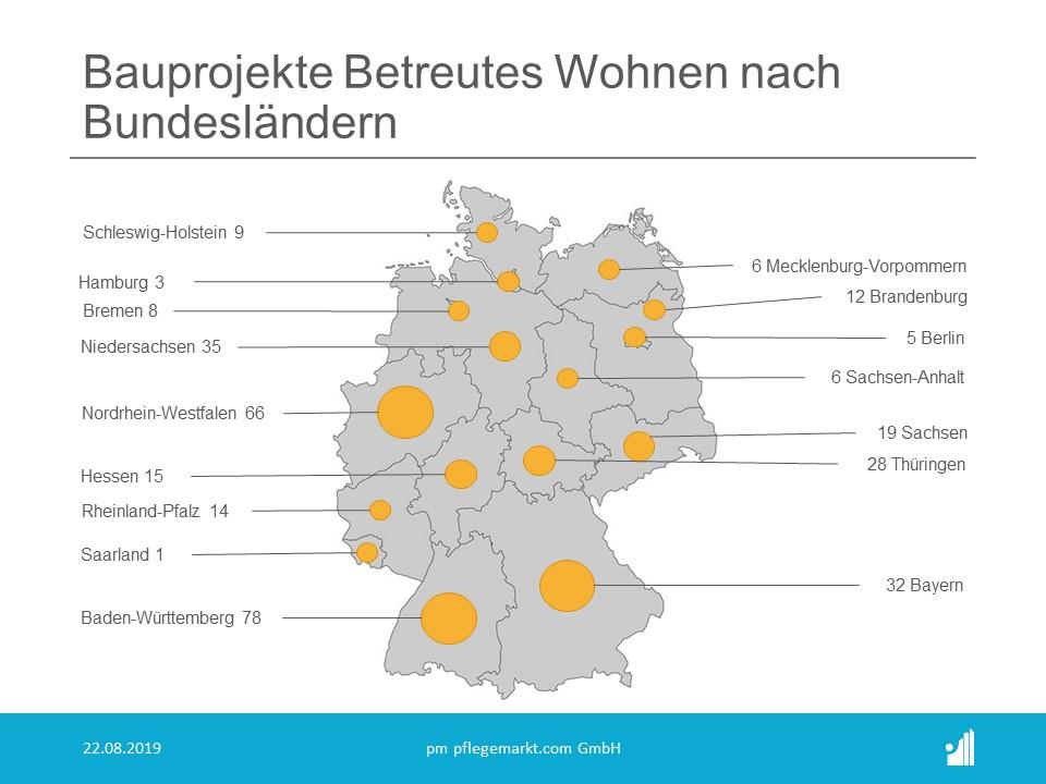 Bauprojekte Betreutes Wohnen August 2019