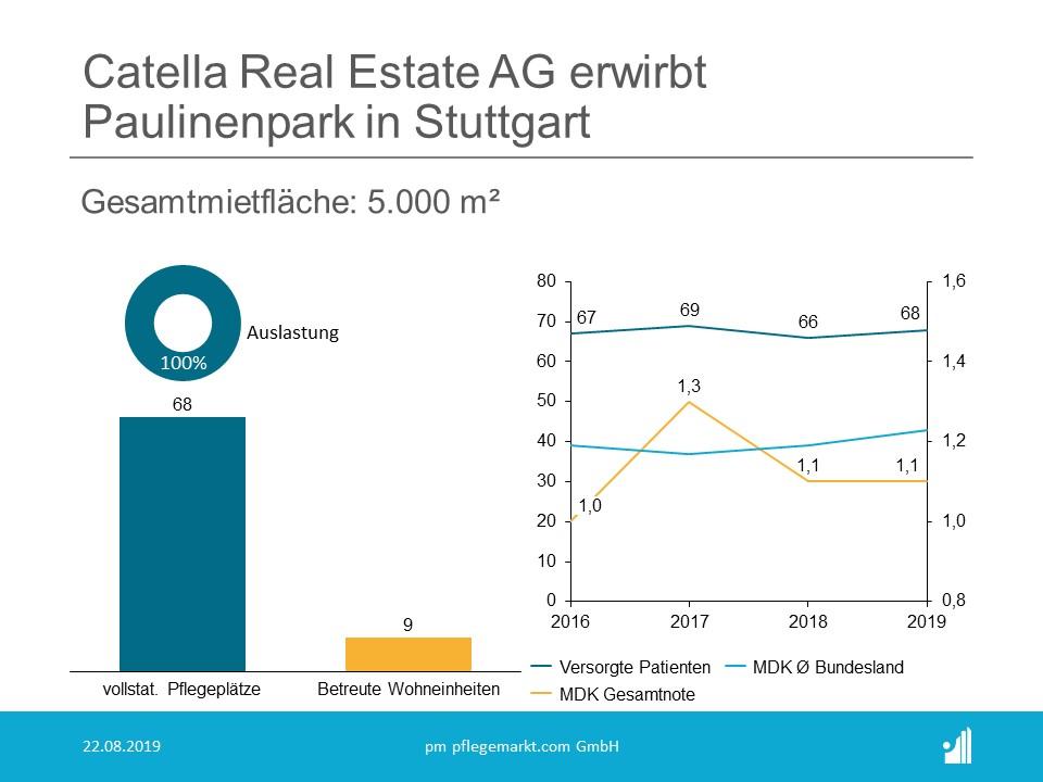 Die Catella Real Estate AG hat die Sozialimmobilie