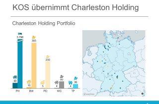 Charleston Holding Portfolio