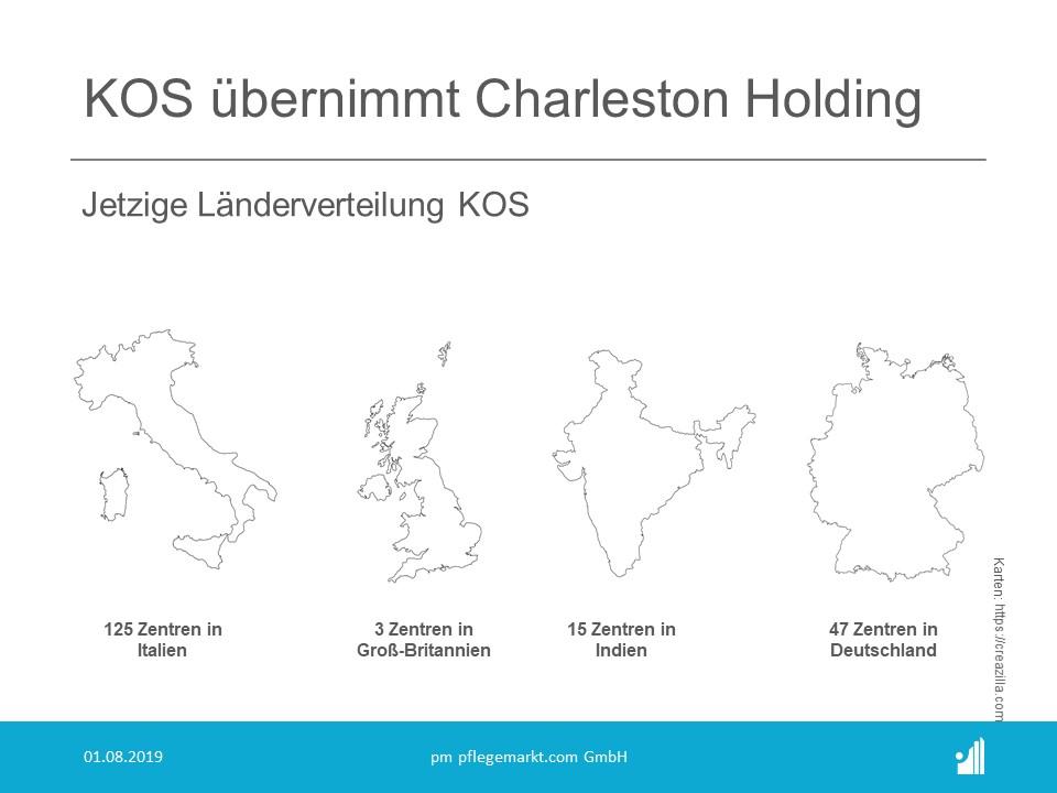 Charleston Holding Verteilung KOS
