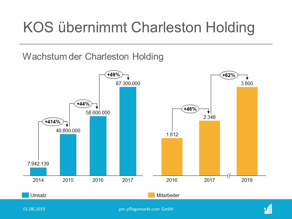 Charleston Holding Wachstum