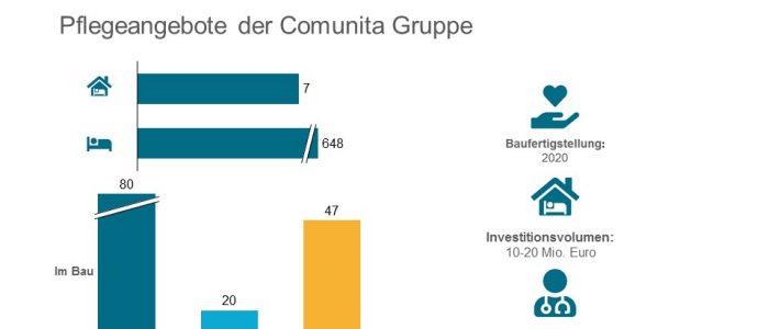 Comunita-Gruppe errichtet Seniorenpflegezentrum