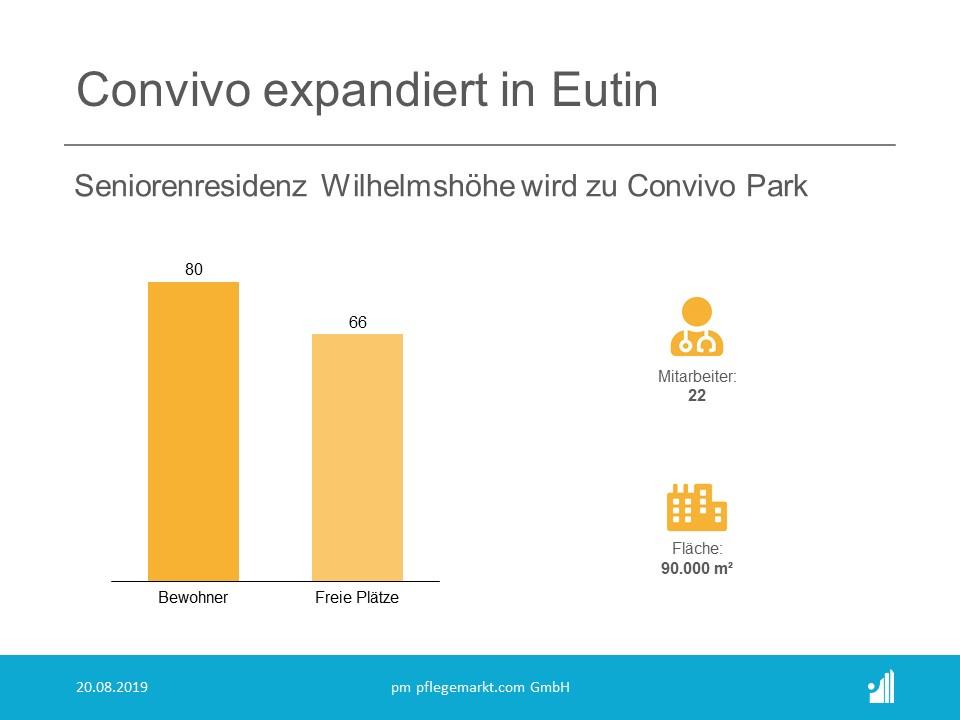 Wie der Ostholsteiner Anzeiger mitteilt, hat die Convivo Gruppe (Rang 20 der Top 30 Pflegeheimbetreiber 2019) den Betrieb der Seniorenresidenz Wilhelmshöhe in Eutin.