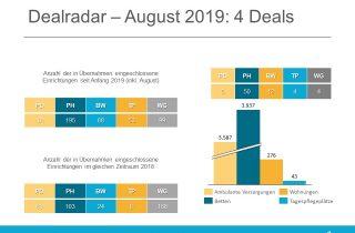 Dealradar August 2019
