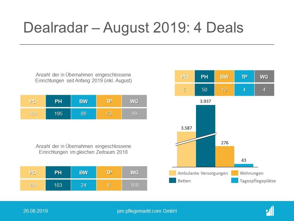 Der Dealradar im August 2019