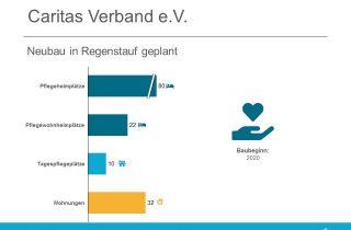 Der Caritas Verband plant einen Neubau in Regenstauf (Bayern)