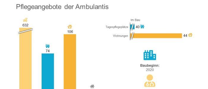 Die Ambulantis BSW GmbH