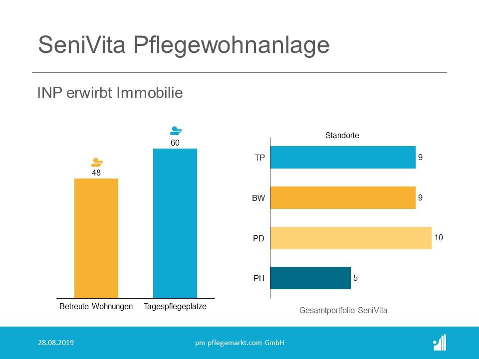 INP erwirbt die Pflegewohnanlage von SeniVita