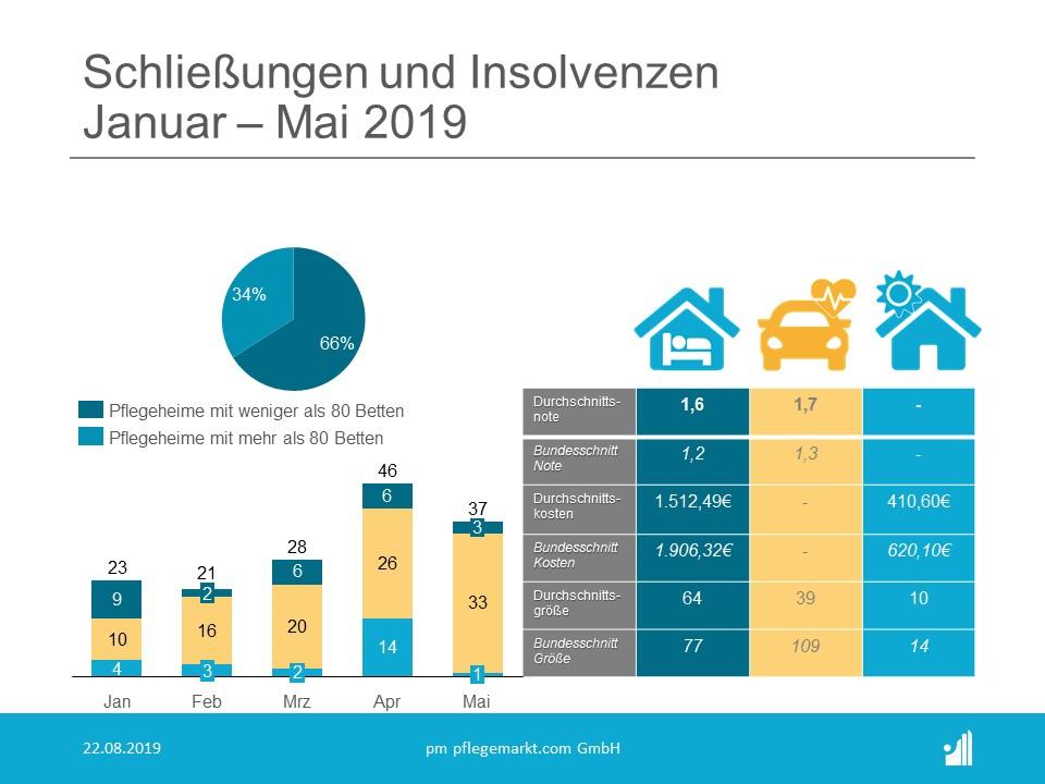 Schließungen & Insolvenzen 2019 Analyse