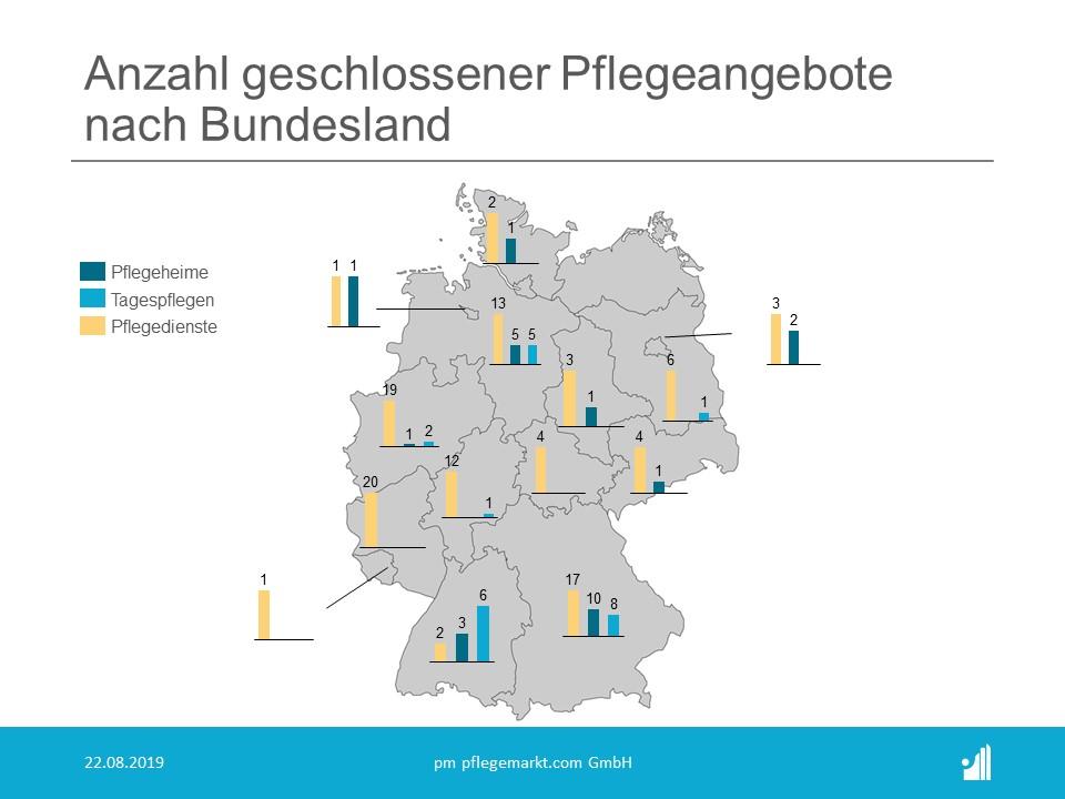 Schließungen & Insolvenzen nach Bundesland